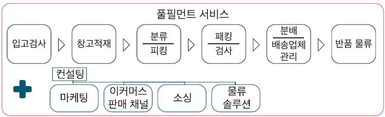 풀필먼트 아워박스 콜드체인 물류스타트업 스타트업백서