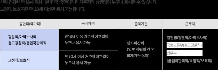 신체 건강한 만 18세 이상 대한민국 국민이라면 거주지와 상관없이 누구나 응시할 수 있습니다. 교정직, 보호직은 만 20세 이상만 가능합니다.