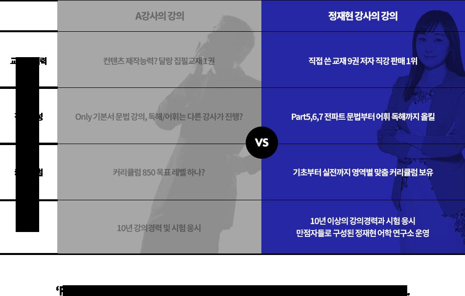 정재현 강사의 강의, 'RC 1위'라고 홍보하는 강사는 많지만, 현명한 토익커들은 정재현을 선택했습니다.