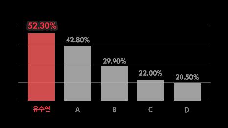 대학생 선호도 1위 강사 유수연 52.30%