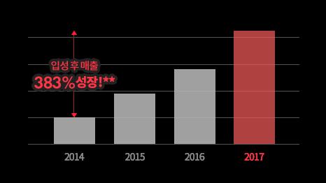 입성 후 매출 383% 성장
