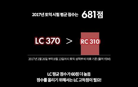 LC 평균 점수가 60점 더 높음. 점수를 올리기 위해서는 LC 고득점이 필요!