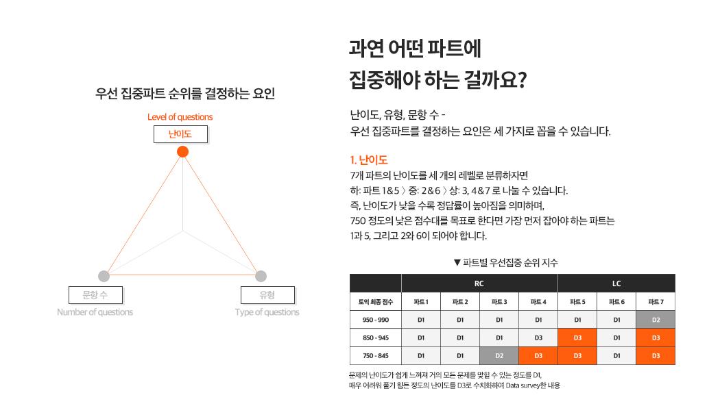 기술3.집중파트전략