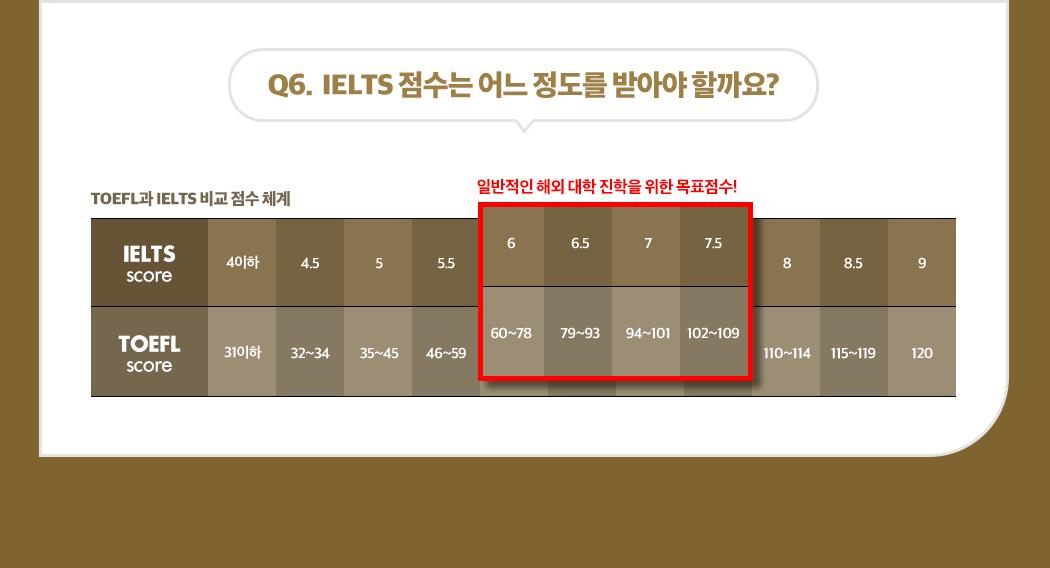 Q6.  IELTS 점수는 어느 정도를 받아야 할까요?