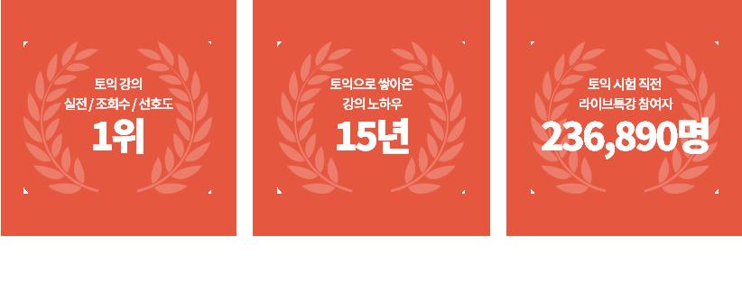 토익 강의 실전, 조회수, 선호도 1위/ 토익으로 쌓아온 강의 노하우 15년/ 토익 시험 직전 라이브특강 참여자 236,890명