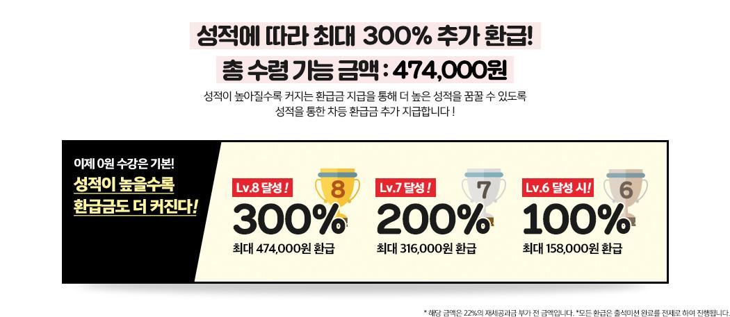 성적에 따라 최대 200% 추가 환급! 총 수령 가능 금액 : 414,000원
