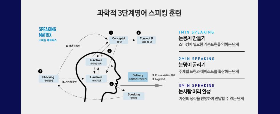 과학적 3단계 영어 스피킹 훈련