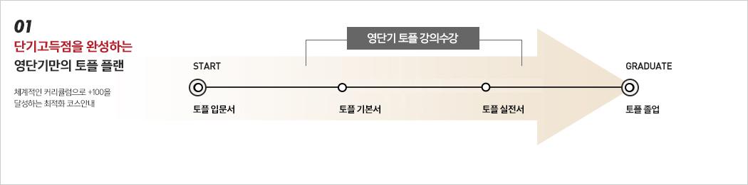 01. 60일 졸업을 완성하는 영단기만의 토플 플랜