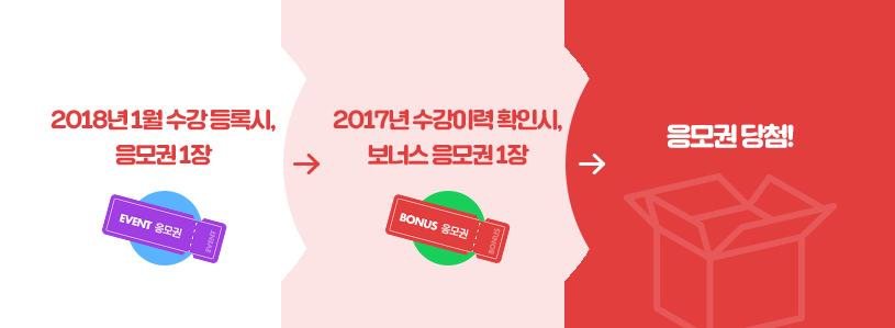 2018년 1월 수강 등록시, 응모권 1장 → 2017년 수강이력 확인시, 보너스 응모권 1장 →  응모권 당첨!