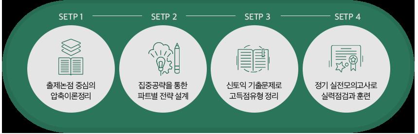 STEP 1. 출제논점 중심의 압축이론정리, STEP 2. 집중공략을 통한 파트별 전략 설계, STEP 3. 신토익 기출문제로 고득점 유형 정리, STEP 4. 정기 실전모의고사로 실력점검과 훈련