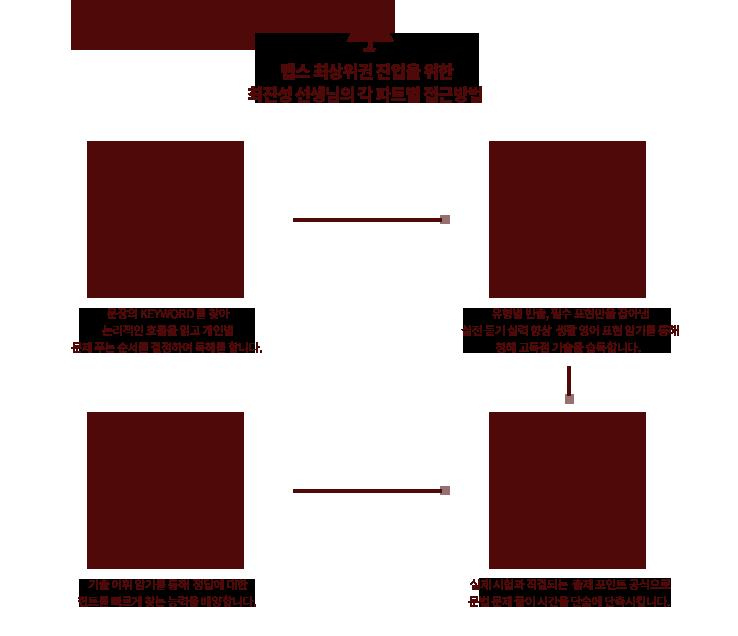 1. 텝스 최상위권 진입을 위한 최진성 선생님의 각 파트별 접근방법