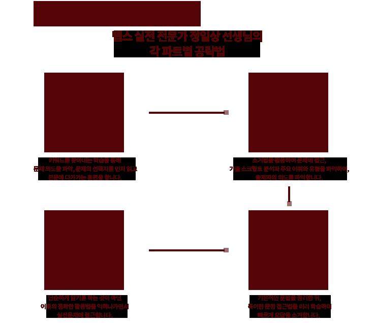 1. 텝스 실전 전문가 정일상 선생님의 각 파트별 해결법