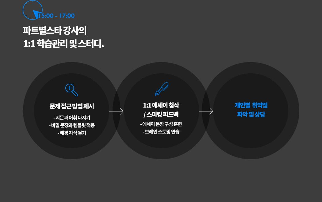 15:00 - 17:00 매일 2시간 파트별 스타 강사의 1:1 학습 관리 관리형 스터디.