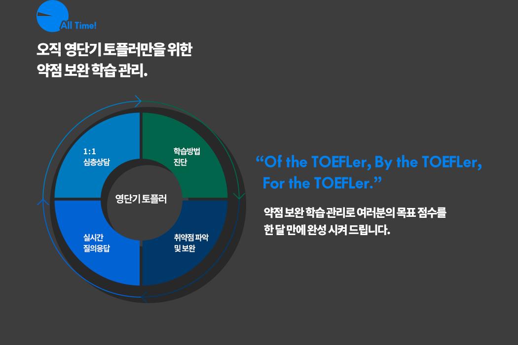 "All Time! 오직 영단기 토플러만을 위한 약점 보완 학습 관리. ""Of the TOEFLer, By the TOEFLer, For the TOEFLer."" 약점 보완 학습 관리로 여러분의 목표 점수를 한 달 만에 완성 시켜 드립니다."