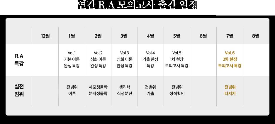연간 R.A 모의고사 출간 일정