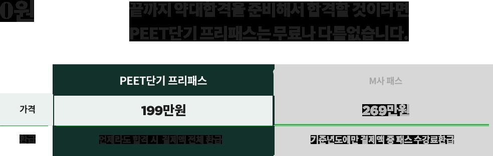 2022/23 PEET 전과목 프리패스