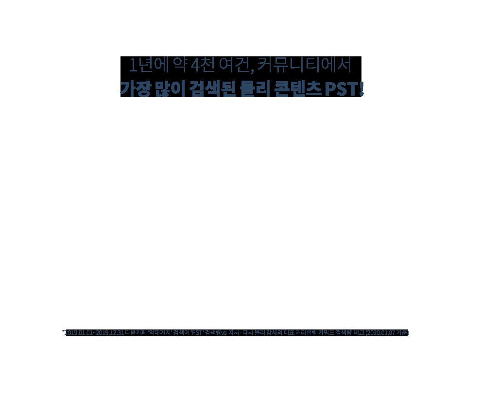 1년에 약 4천 여건, 커뮤니티에서 가장 많이 검색된 물리 콘텐츠 PST! *2019.01.01~2019.12.31 다음카페 '약대가자' 검색어 'PST' 검색량vs  자사·타사 물리 강사의 대표 커리큘럼 키워드 검색량  비교 (2020.01.07 기준)