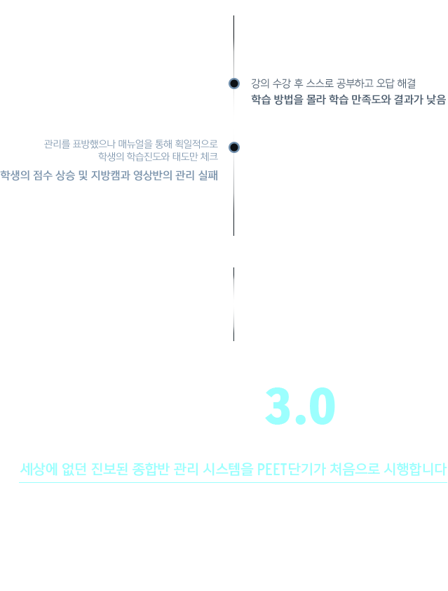 NEXT INNOVATION 종합반 3.0 세상에 없던 진보된 종합반 관리 시스템을 PEET단기가 처음으로 시행합니다