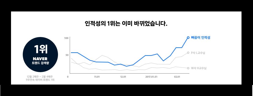 인적성의 1위는 이미 바뀌었습니다. 1위 naver 트랜드 검색량 12월 2째주 ~ 2월 4째주 9주 연속 네이버 트랜드 1위 빠꼼이 인적성