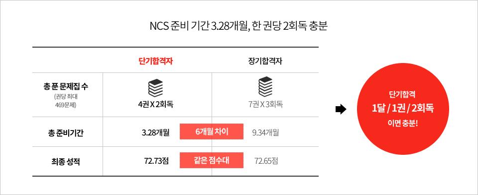 NCS준비기간 3.28개월 한권당 2회독 충분