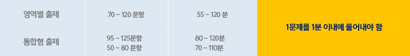 영역별출제 70 - 120문항 55-120분 1문제를 1분 이내로 풀어내야함