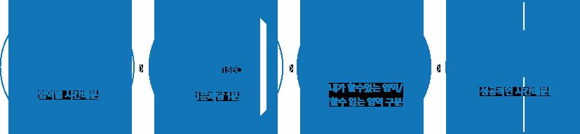 영역별 시간배분/1문제당 1분/내가 할수 있는 영역/ 할수 없는 영역 구분/성공적인 시간배분