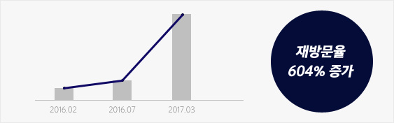 사이트 재방문율 604% 증가