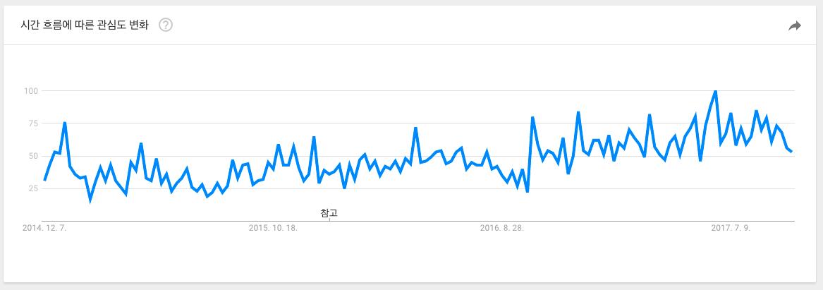 'mypy' 검색어 Google Trends