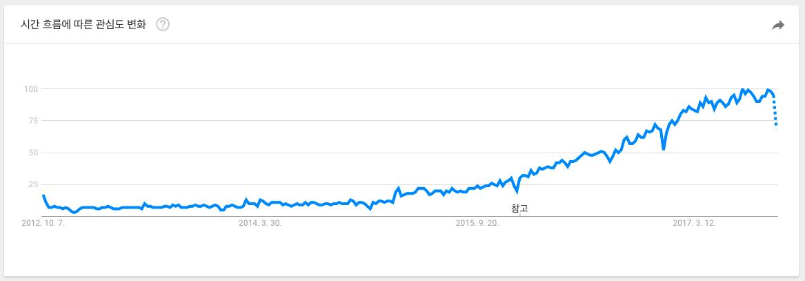 '타입스크립트' 주제 Google Trends