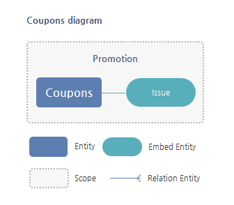 Coupons Entity