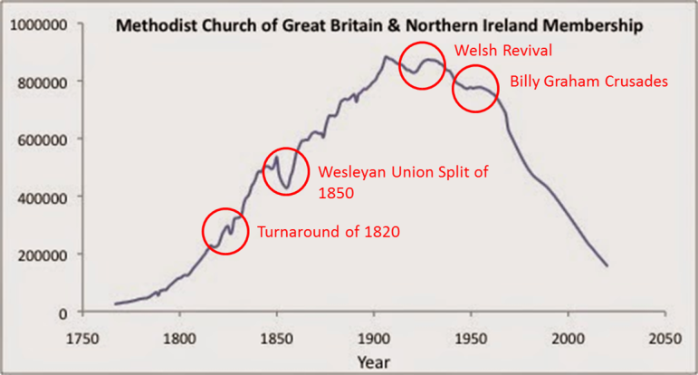 british-methodism-with-annotations