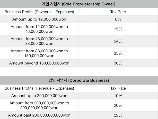 Income Tax Rates for Small Businesses in South Korea