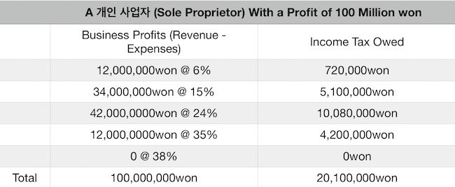 Income Taxes a business in Korea owes without any deductions made