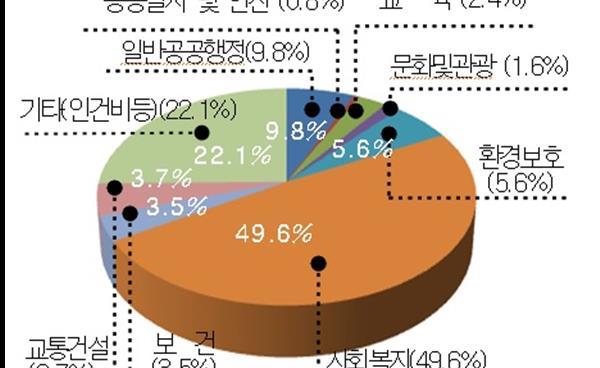 2018년 송파구 살림살이 규모는? 총 예산 7101억 원