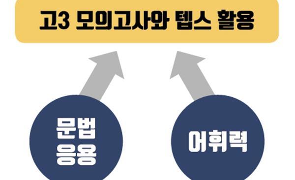 강남 고교 영어 내신 1등급 확보를 위한 제언