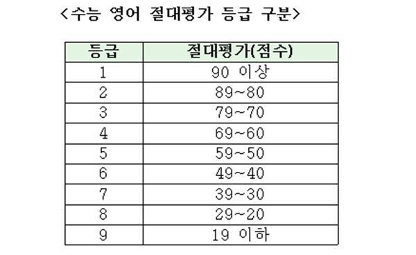 2019 정시모집 - 수능 영어 대학별 반영 방법