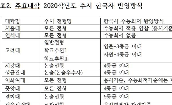 2020학년도 대입 한국사 대비