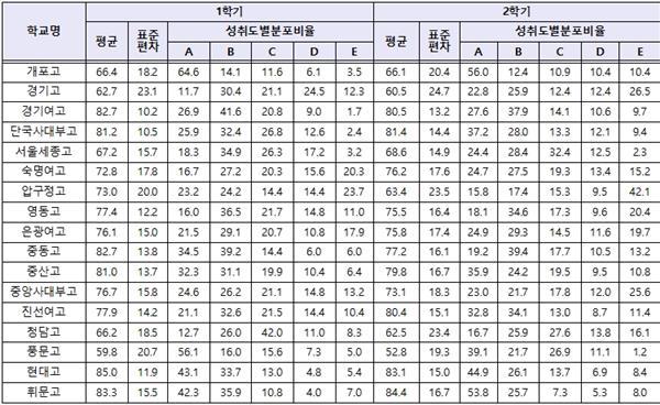 강남서초 고교 2018 고1 성취도 분석 - ① 국어
