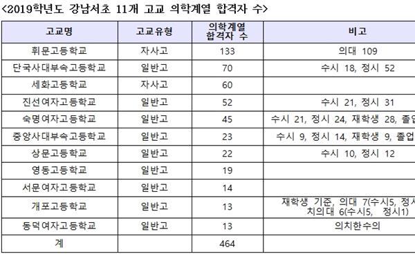 강남서초 고교 2019학년도 입시결과