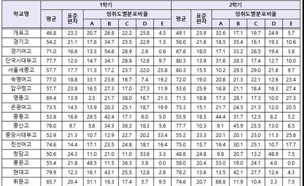 강남서초 고교 2018 고1 성취도 분석- ②수학
