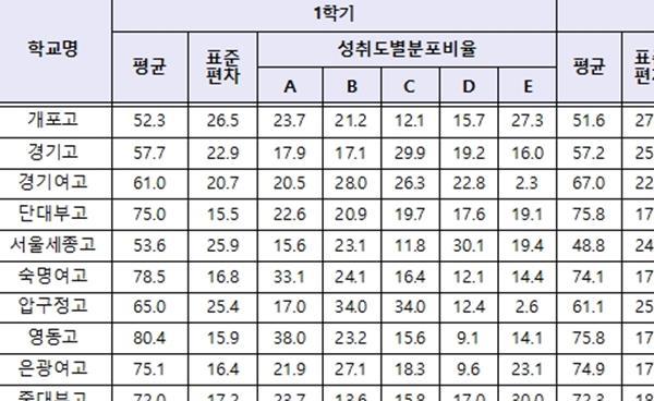 강남서초 고교 2018 고1 성취도 분석 - ③영어