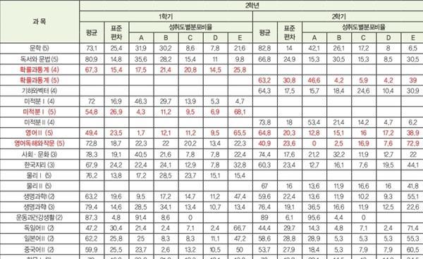 강남 대치동 남고 2018 교과 성취도 비교