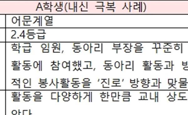 2019학년도 강남지역 수시 합격 사례 엿보기