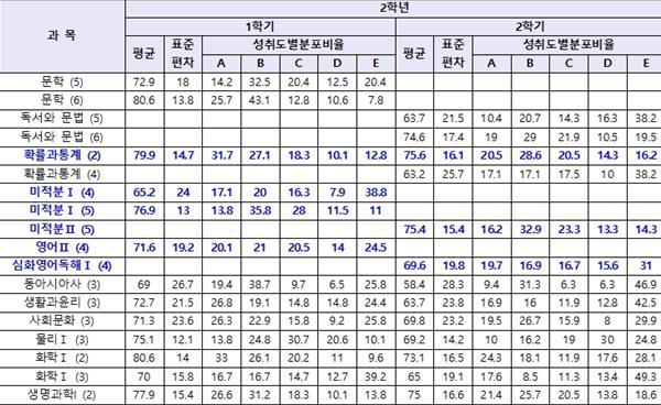 강남 여고 2018 교과 성취도 비교