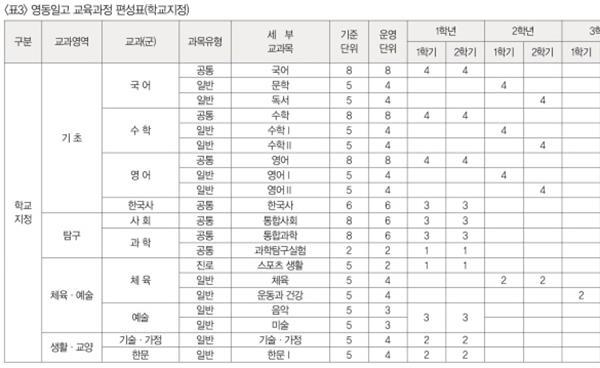 송파구 고교 학교지정과목