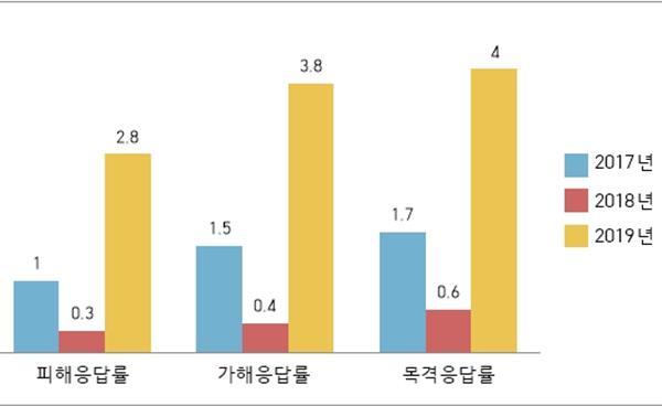 2019년 경기도 학교폭력 현주소