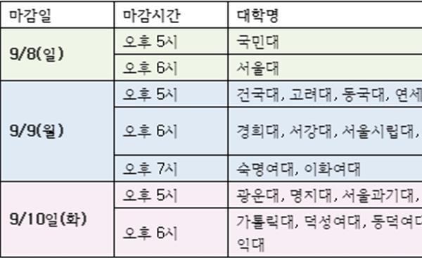 유웨이·진학사 어플라이 이용 방법부터 대학별 원서 접수 마감 시간까지!