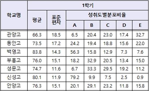 안양군포의왕 고교 2019 고1 성취도 분석_① 국어