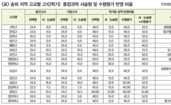 송파 지역 고교 고1 통합과학 서·논술형 비율 및 대비 방향
