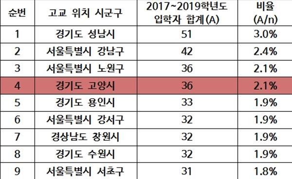 2017~2019학년도 고양시 고교 출신 학생 203명 서울대 진학